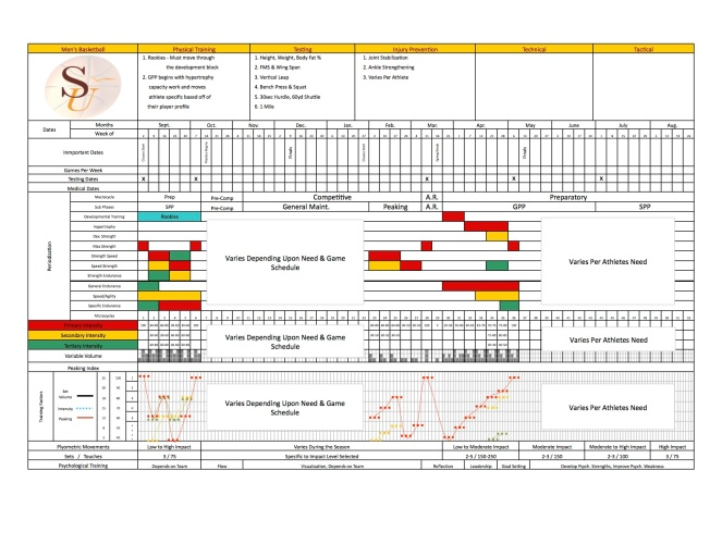 Basketball Yearly Plan Template Yearly Plan Template copy