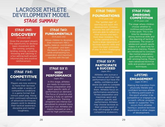 ladm-stage-summary copy
